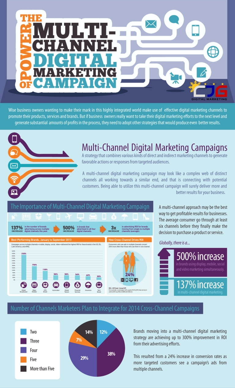 using multi channel marketing to increase guest Using a fully managed email service to increase delegate event emails and in turn generated a 75% increase in marketing multichannel marketing.