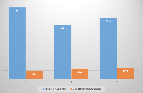 live-streaming audience size 2016 presidential debate